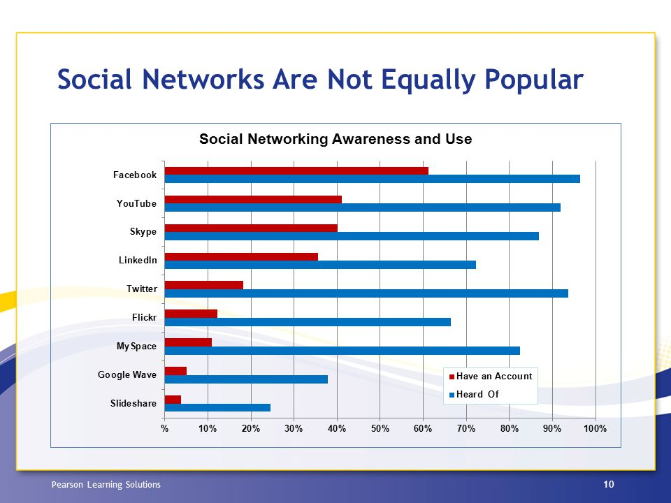 Pearson Learning Solutions Social Networks Are Not Equally Popular 10