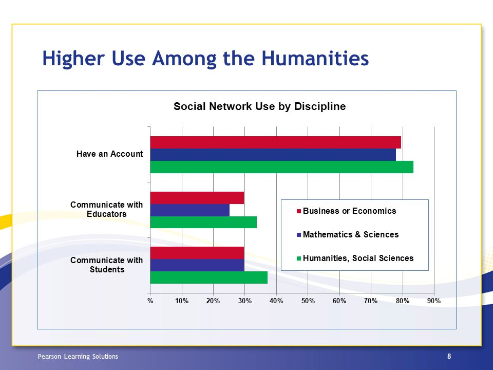 Pearson Learning Solutions Higher Use Among the Humanities 8