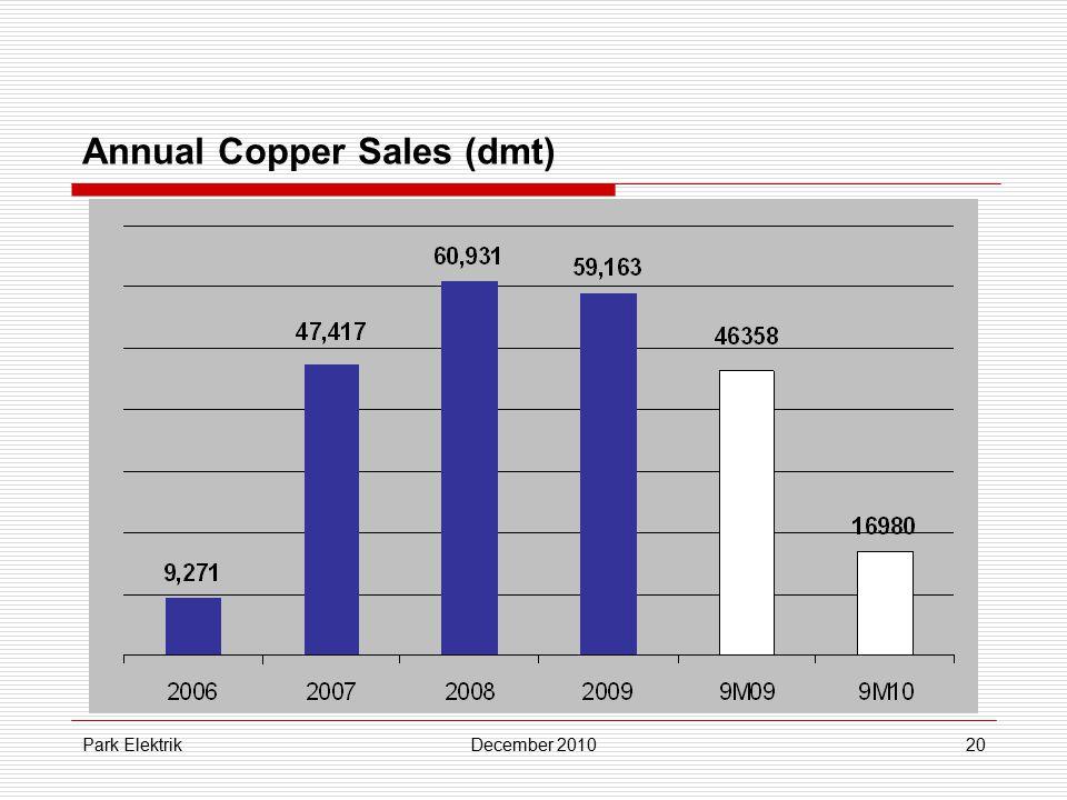 Park ElektrikDecember 201020 Annual Copper Sales (dmt)