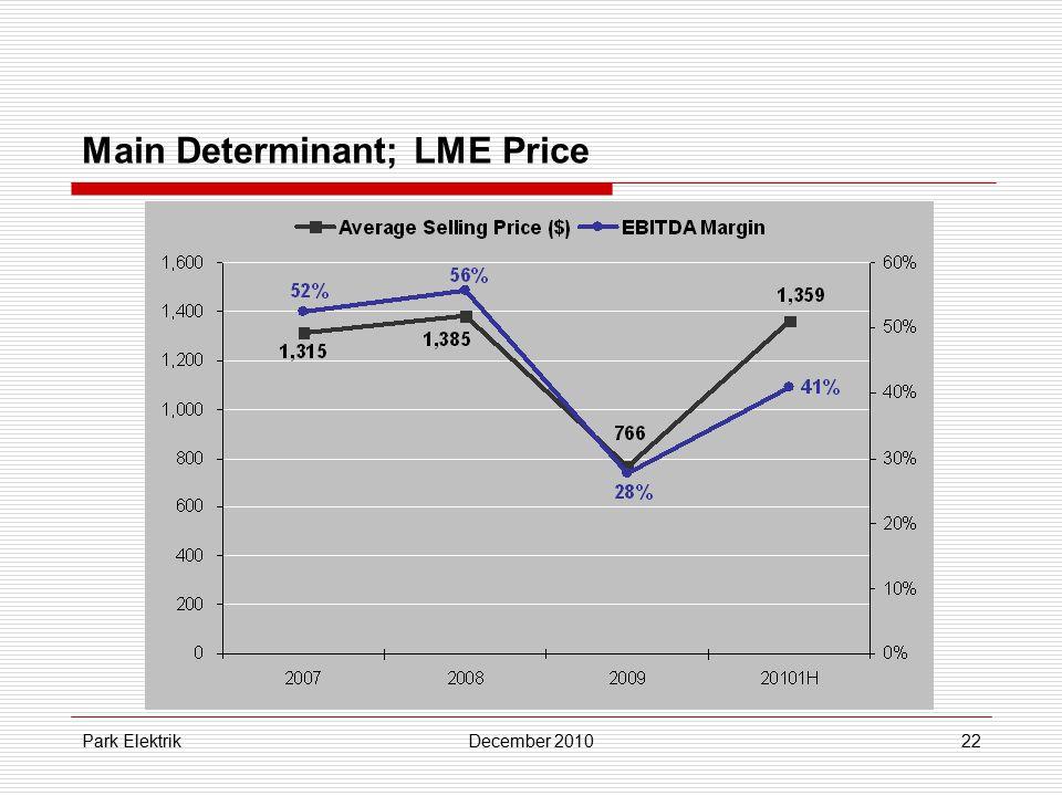 Park ElektrikDecember 201022 Main Determinant; LME Price