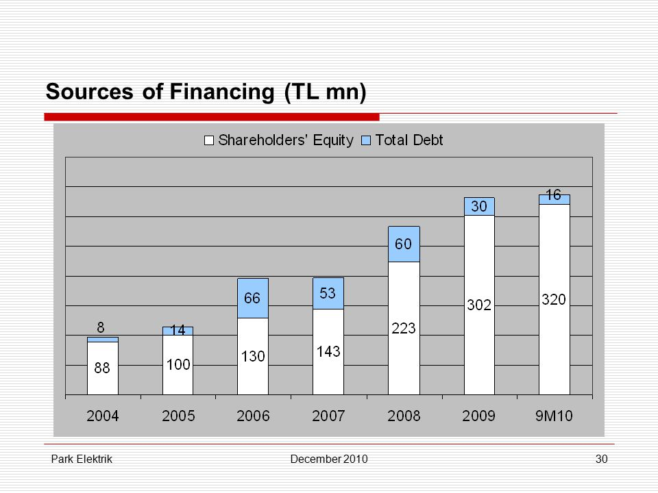 Park ElektrikDecember 201030 Sources of Financing (TL mn)