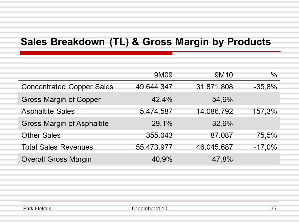 Park ElektrikDecember 201035 Sales Breakdown (TL) & Gross Margin by Products 9M099M10% Concentrated Copper Sales49.644.34731.871.808-35,8% Gross Margi