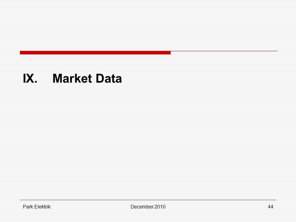 Park ElektrikDecember 201044 IX.Market Data