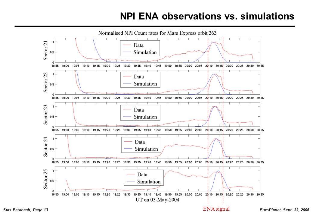 EuroPlanet, Sept. 22, 2006Stas Barabash, Page 13 NPI ENA observations vs. simulations ENA signal