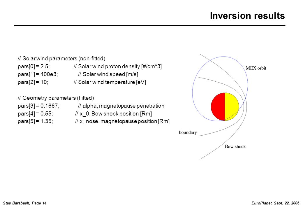 EuroPlanet, Sept. 22, 2006Stas Barabash, Page 14 Inversion results // Solar wind parameters (non-fitted) pars[0] = 2.5; // Solar wind proton density [