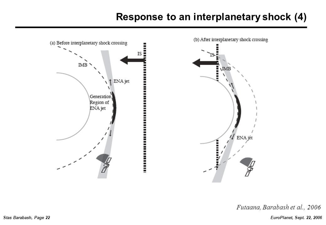 EuroPlanet, Sept. 22, 2006Stas Barabash, Page 22 Response to an interplanetary shock (4) Futaana, Barabash et al., 2006