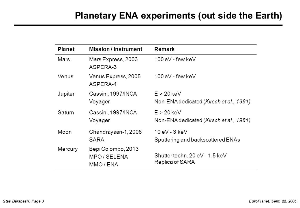 EuroPlanet, Sept. 22, 2006Stas Barabash, Page 3 Planetary ENA experiments (out side the Earth) PlanetMission / InstrumentRemark MarsMars Express, 2003
