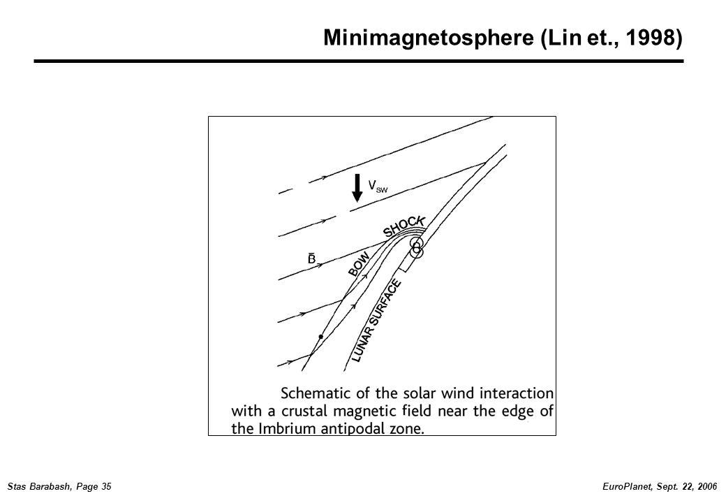 EuroPlanet, Sept. 22, 2006Stas Barabash, Page 35 Minimagnetosphere (Lin et., 1998)