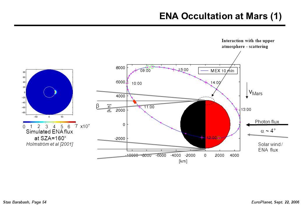 EuroPlanet, Sept. 22, 2006Stas Barabash, Page 54 ENA Occultation at Mars (1) v Mars Photon flux Solar wind / ENA flux  ~ 4°  0 12 3456 7 x10 7 Simul
