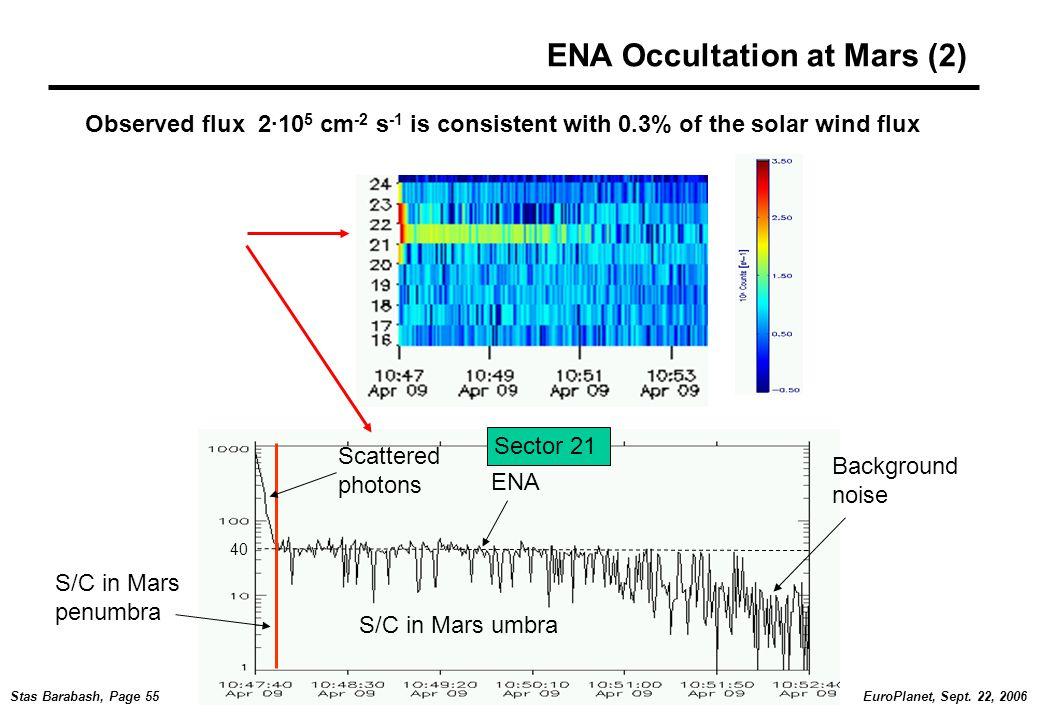 EuroPlanet, Sept. 22, 2006Stas Barabash, Page 55 ENA Occultation at Mars (2) Scattered photons ENA Background noise S/C in Mars umbra S/C in Mars penu