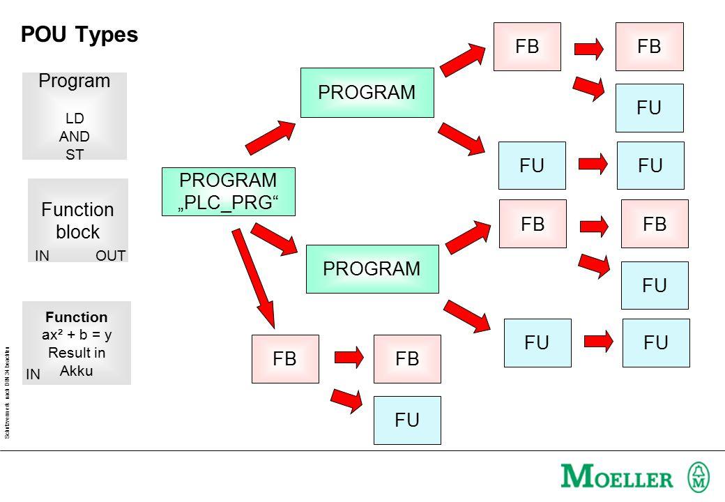 Schutzvermerk nach DIN 34 beachten FU FB FU FB PROGRAM PROGRAM (e.g.