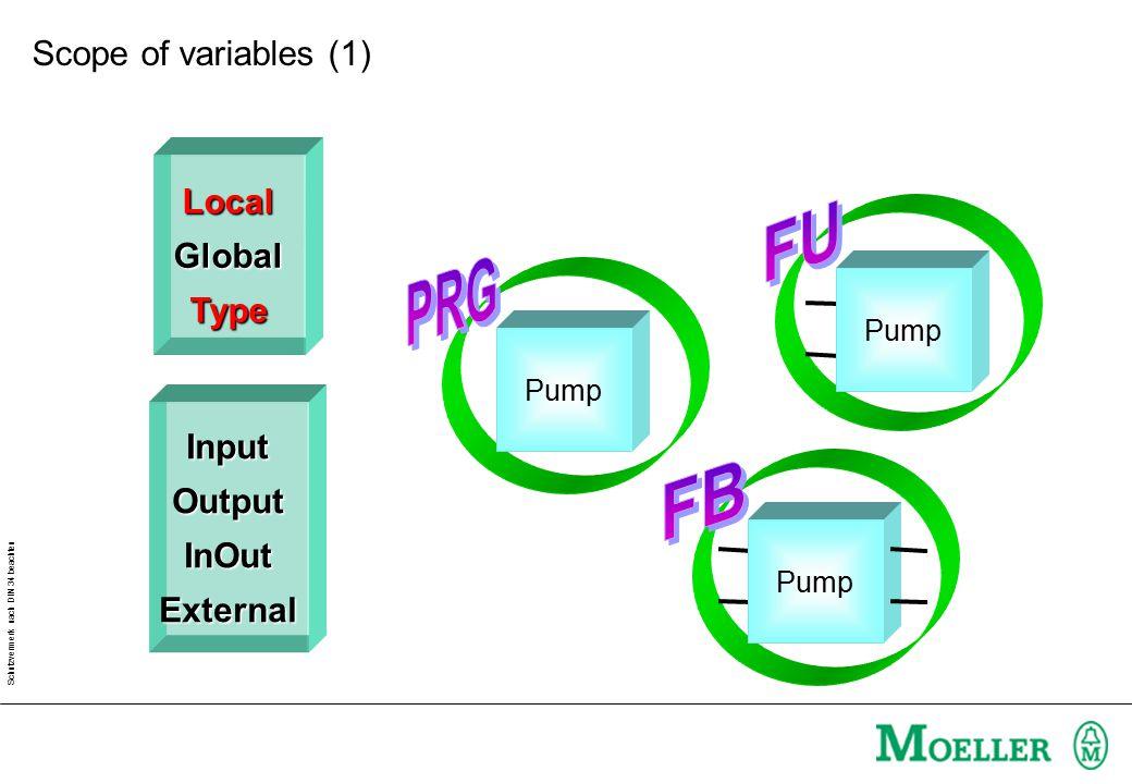 Schutzvermerk nach DIN 34 beachten LocalGlobalType InputOutputInOutExternal Global Pump External Pump Valid area Scope of variables (2)