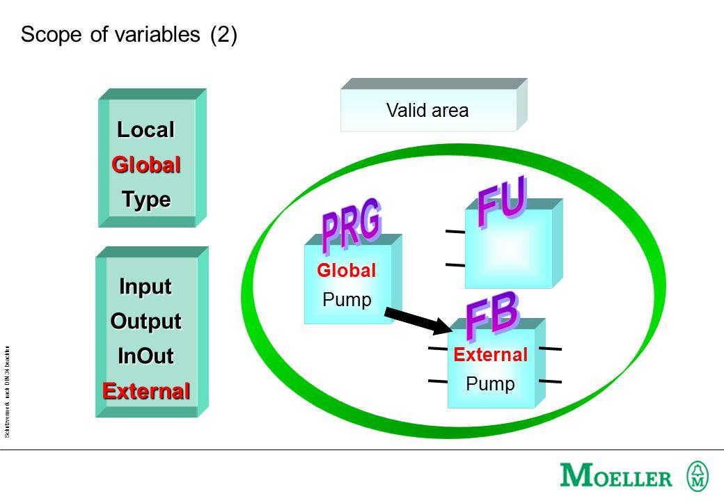 Schutzvermerk nach DIN 34 beachten LocalGlobalType InputOutputInOutExternal Valid area Input Druck Input Druck Output Pump InOut Mit Scope of variables (3)