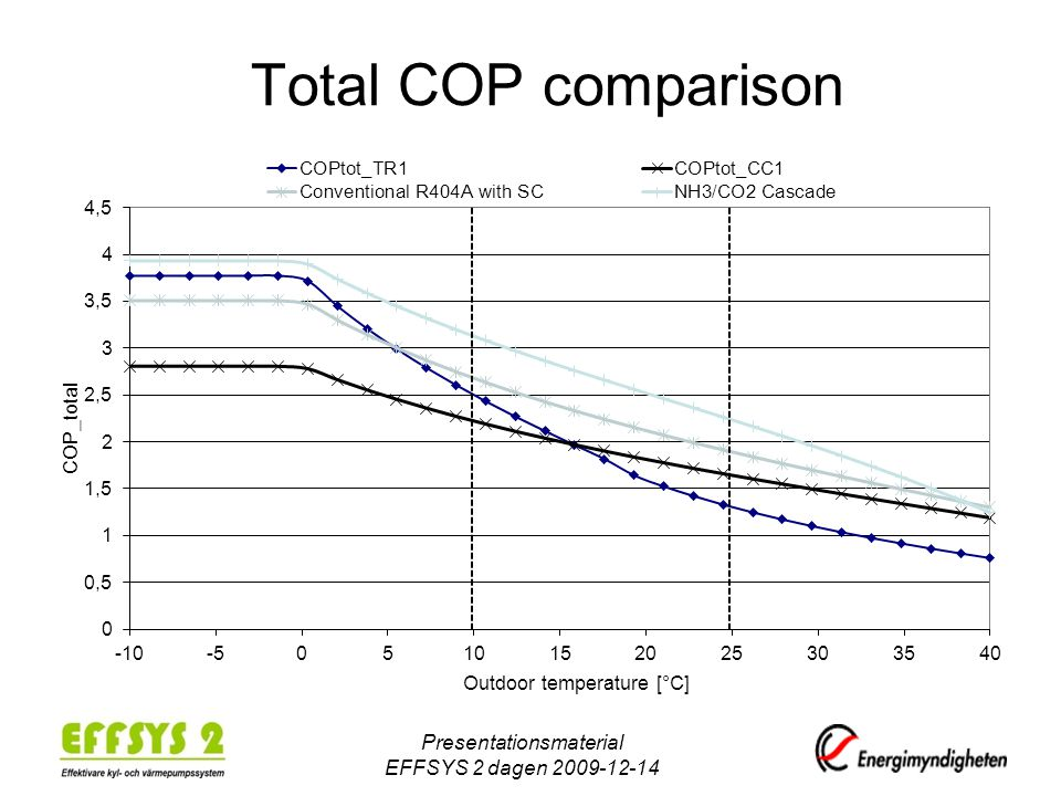 Total COP comparison Presentationsmaterial EFFSYS 2 dagen 2009-12-14