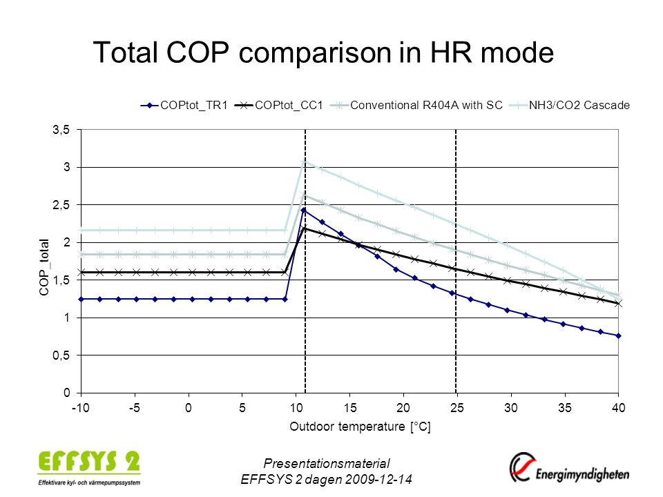 Total COP comparison in HR mode Presentationsmaterial EFFSYS 2 dagen 2009-12-14