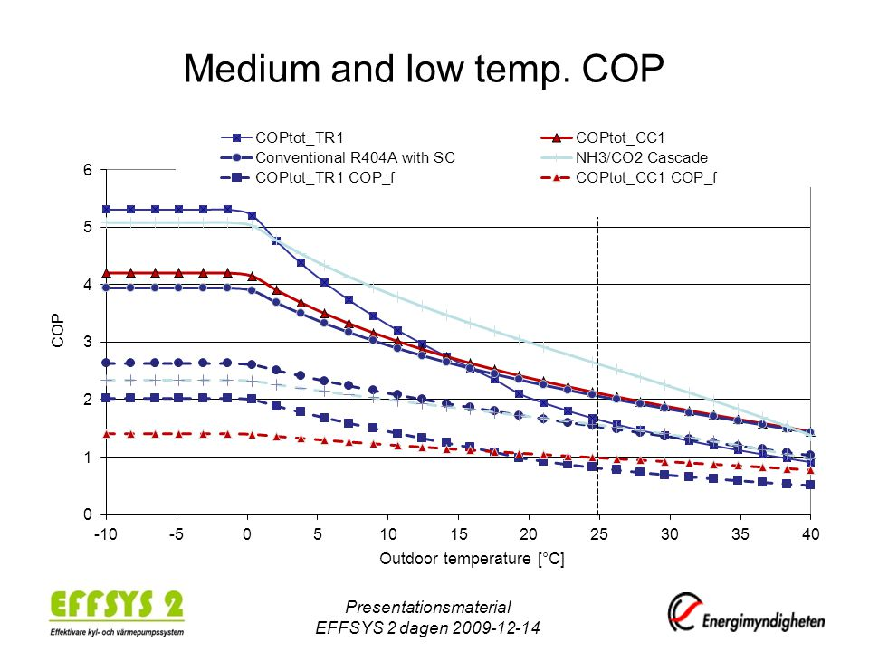 Medium and low temp. COP Presentationsmaterial EFFSYS 2 dagen 2009-12-14