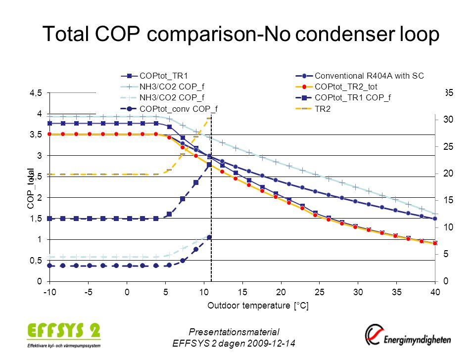 Total COP comparison-No condenser loop Presentationsmaterial EFFSYS 2 dagen 2009-12-14