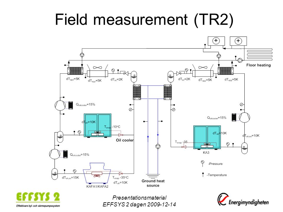 Field measurement (TR2) Presentationsmaterial EFFSYS 2 dagen 2009-12-14