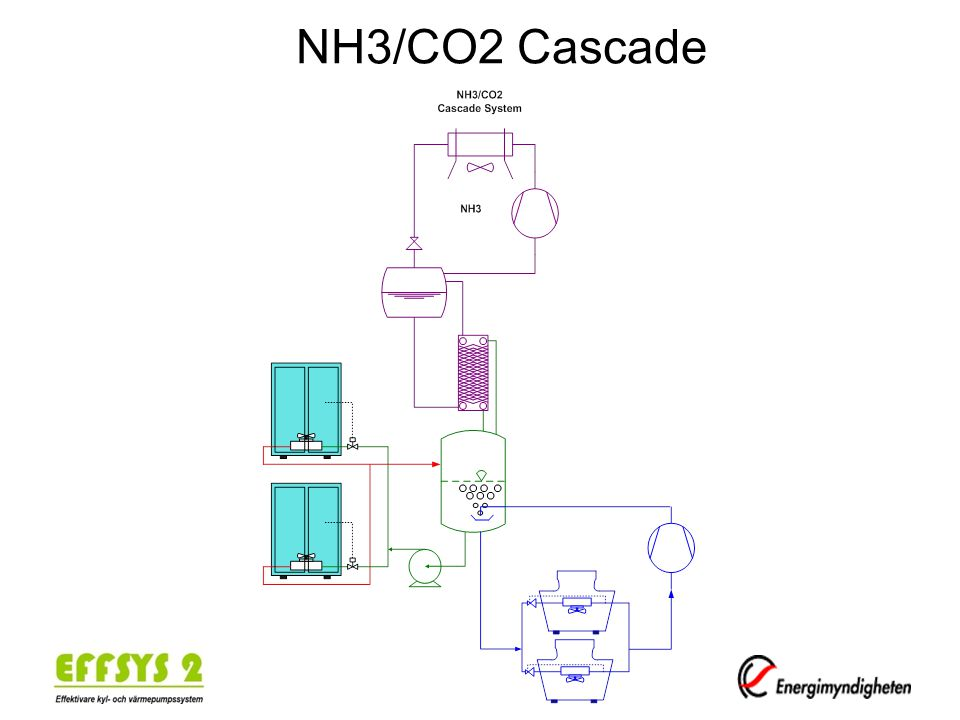 NH3/CO2 Cascade