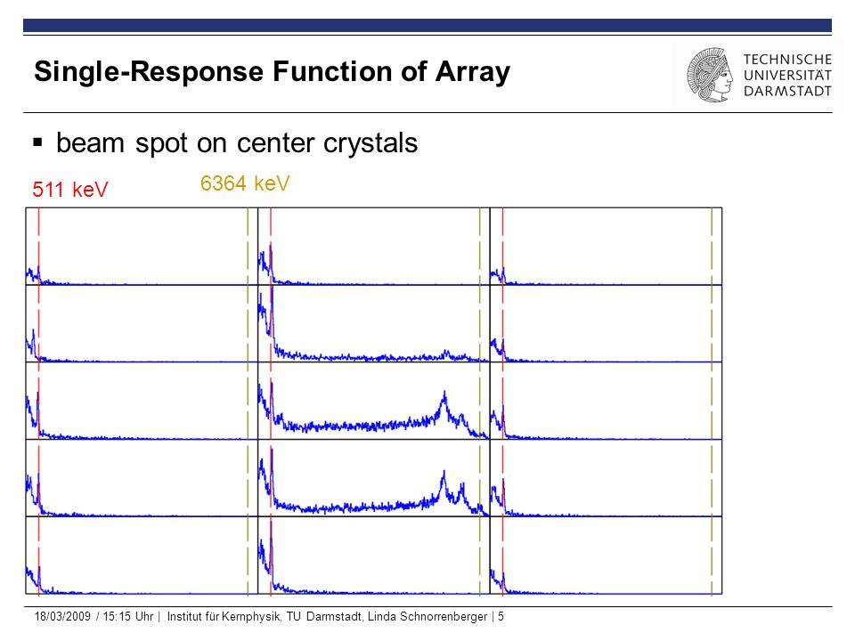 18/03/2009 / 15:15 Uhr | Institut für Kernphysik, TU Darmstadt, Linda Schnorrenberger | 5 Single-Response Function of Array 511 keV 2925 keV  beam spot on center crystals 6364 keV