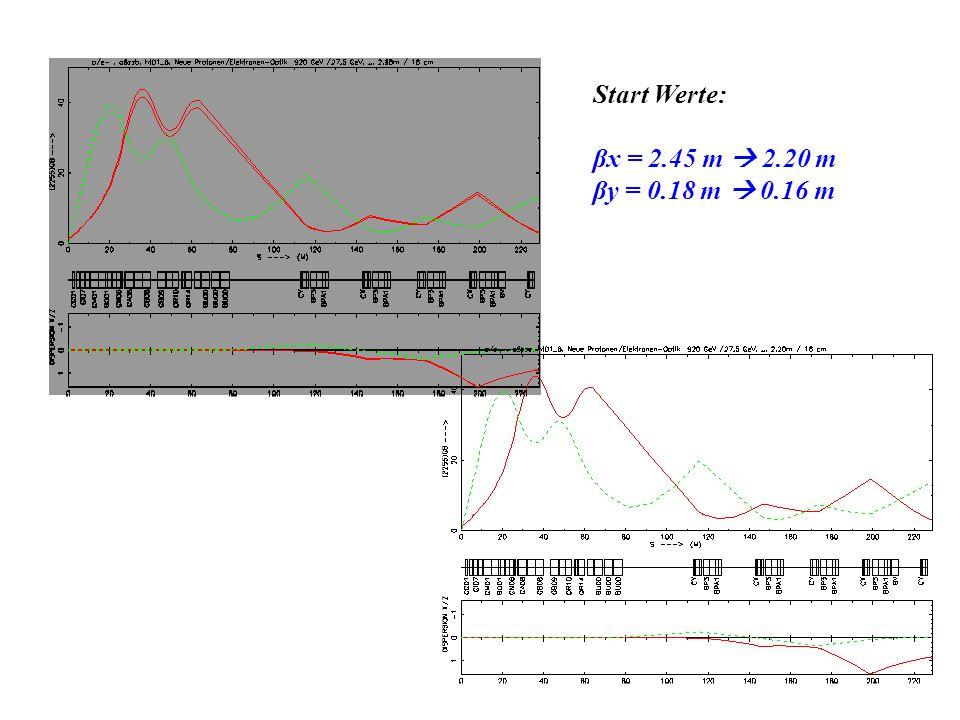 Start Werte: βx = 2.45 m  2.20 m βy = 0.18 m  0.16 m