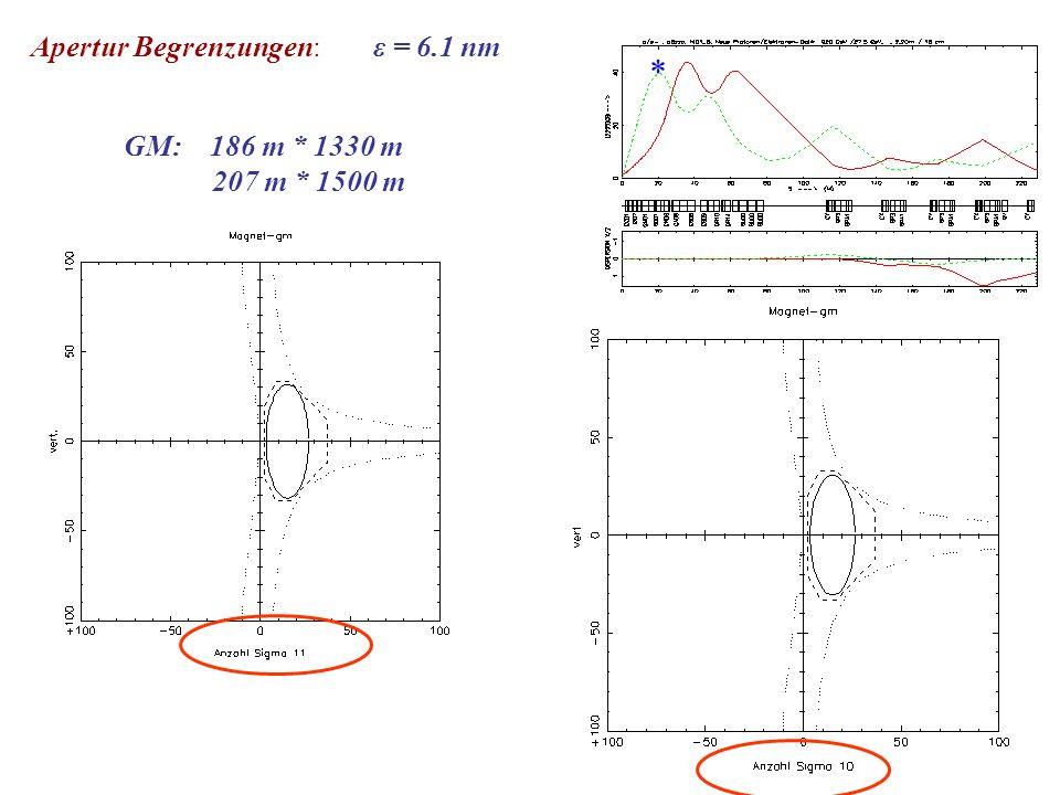 GM: 186 m * 1330 m 207 m * 1500 m Apertur Begrenzungen: * ε = 6.1 nm