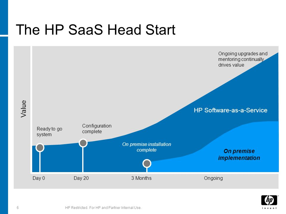The HP SaaS Head Start Day 0 Day 20 3 MonthsOngoing Ready to go system Configuration complete Value On premise implementation HP Software-as-a-Service