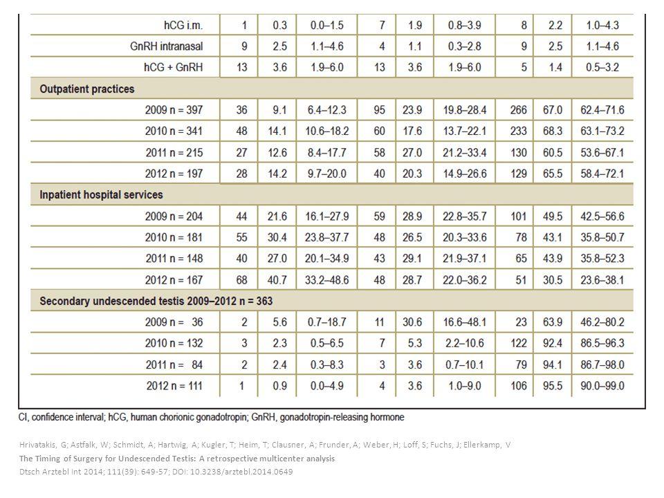 Hrivatakis, G; Astfalk, W; Schmidt, A; Hartwig, A; Kugler, T; Heim, T; Clausner, A; Frunder, A; Weber, H; Loff, S; Fuchs, J; Ellerkamp, V The Timing of Surgery for Undescended Testis: A retrospective multicenter analysis Dtsch Arztebl Int 2014; 111(39): 649-57; DOI: 10.3238/arztebl.2014.0649