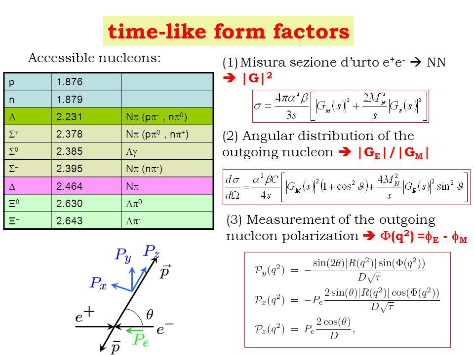 time-like form factors p1.876 n1.879  2.231 N  (p  -, n  0 )  2.378 N  (p  0, n  + )  2.385   2.395 N  (n  - )  2.464 NN  2.630  0  2.643  - (1)Misura sezione d'urto e + e -  NN  |G| 2 (2) Angular distribution of the outgoing nucleon  |G E |/|G M | Accessible nucleons: (3) Measurement of the outgoing nucleon polarization   (q 2 ) =  E -  M