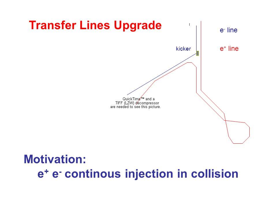 Transfer Lines Upgrade Motivation: e + e - continous injection in collision kicker e - line e + line