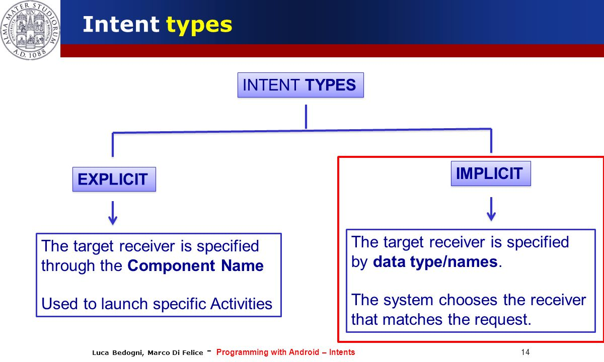 Luca Bedogni, Marco Di Felice - Programming with Android – Intents 14 Intent types INTENT TYPES EXPLICIT IMPLICIT The target receiver is specified through the Component Name Used to launch specific Activities The target receiver is specified by data type/names.