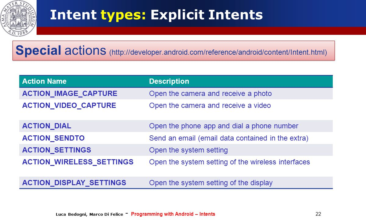 Luca Bedogni, Marco Di Felice - Programming with Android – Intents 22 Intent types: Explicit Intents Special actions (http://developer.android.com/reference/android/content/Intent.html) Action NameDescription ACTION_IMAGE_CAPTUREOpen the camera and receive a photo ACTION_VIDEO_CAPTUREOpen the camera and receive a video ACTION_DIALOpen the phone app and dial a phone number ACTION_SENDTOSend an email (email data contained in the extra) ACTION_SETTINGSOpen the system setting ACTION_WIRELESS_SETTINGSOpen the system setting of the wireless interfaces ACTION_DISPLAY_SETTINGSOpen the system setting of the display