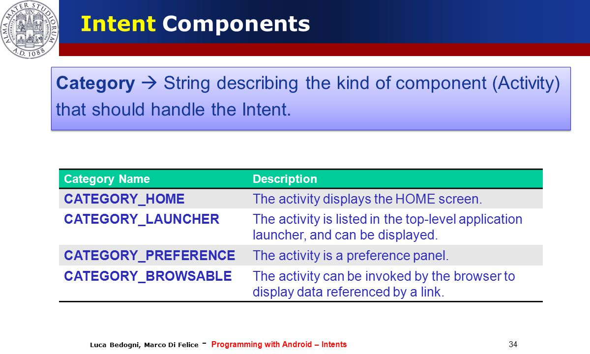 Luca Bedogni, Marco Di Felice - Programming with Android – Intents 34 Intent Components Category  String describing the kind of component (Activity) that should handle the Intent.