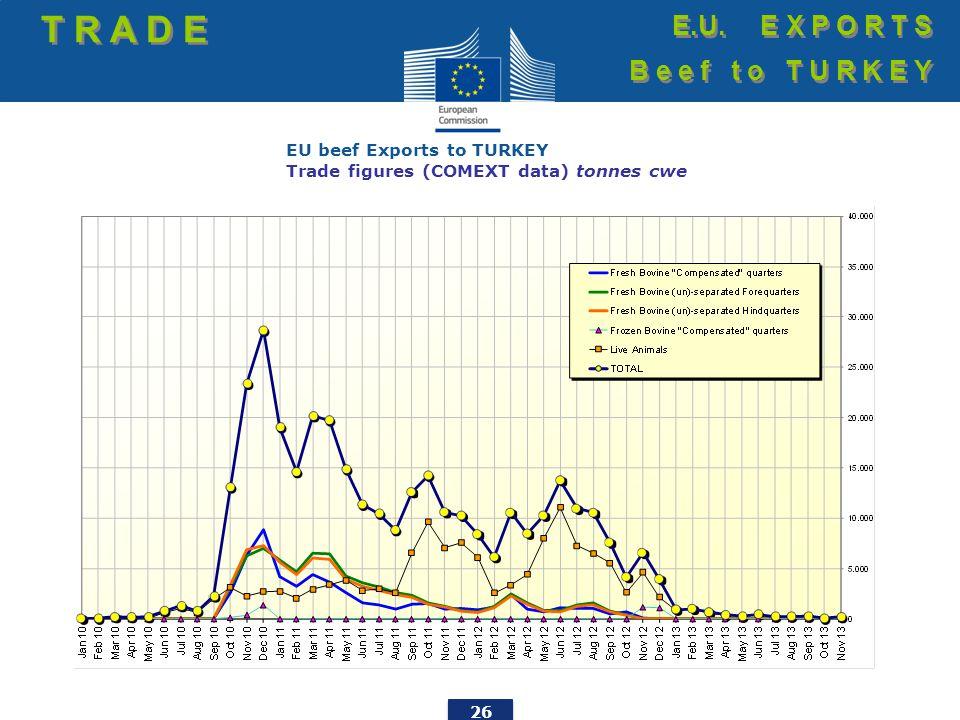 26 EU beef Exports to TURKEY Trade figures (COMEXT data) tonnes cwe T R A D E E.U. E X P O R T S B e e f t o T U R K E Y E.U. E X P O R T S B e e f t