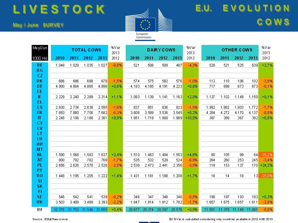24 EU exports of beef and live animals: Trade figures (COMEXT) T R A D E E.U.