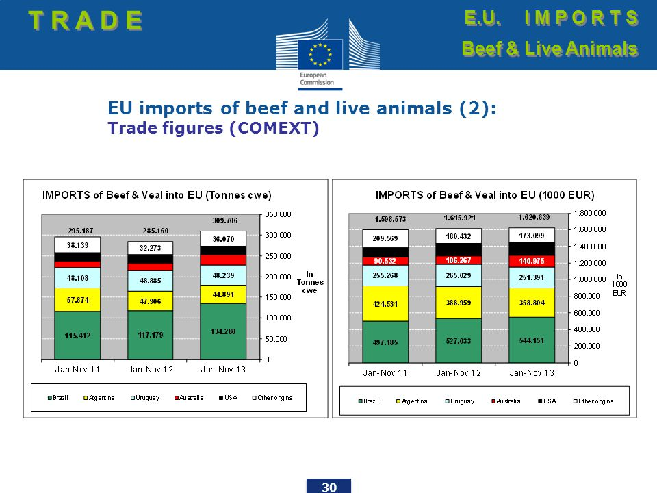 30 EU imports of beef and live animals (2): Trade figures (COMEXT) T R A D E E.U. I M P O R T S Beef & Live Animals E.U. I M P O R T S Beef & Live Ani