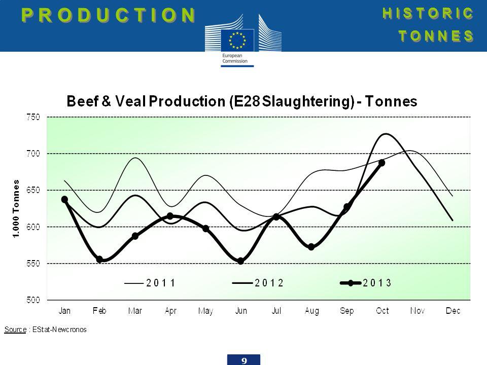 30 EU imports of beef and live animals (2): Trade figures (COMEXT) T R A D E E.U.