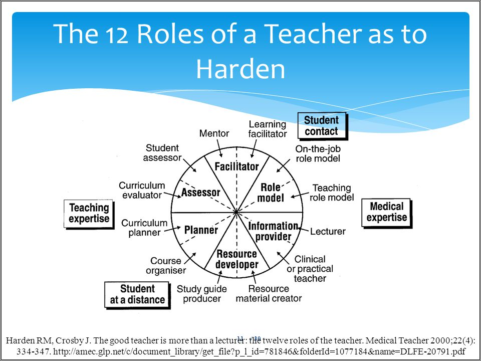/ 3011 The 12 Roles of a Teacher as to Harden Harden RM, Crosby J.