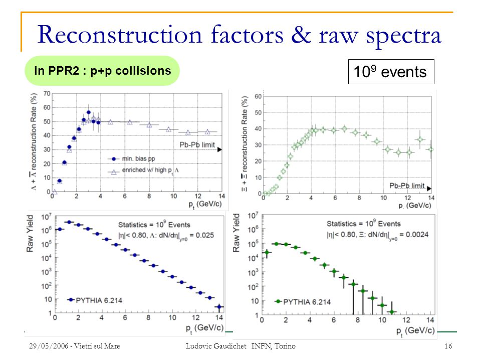 29/05/2006 - Vietri sul Mare Ludovic Gaudichet INFN, Torino 16 Reconstruction factors & raw spectra 10 9 events in PPR2 : p+p collisions