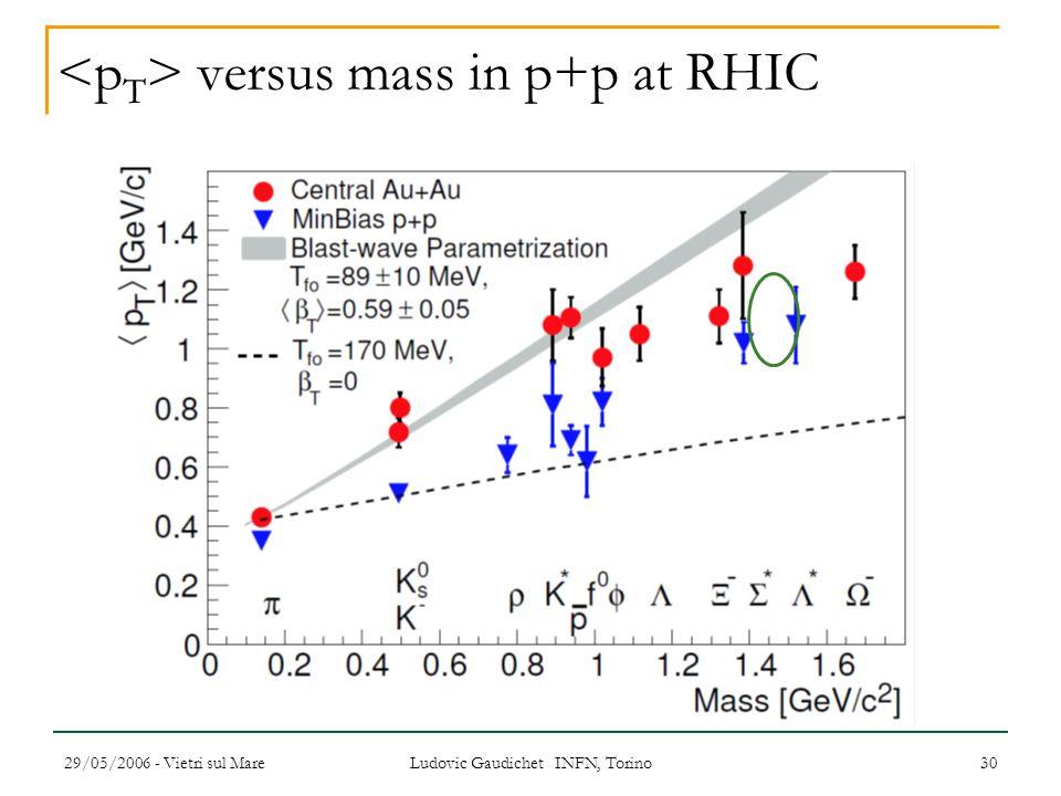 29/05/2006 - Vietri sul Mare Ludovic Gaudichet INFN, Torino 30 versus mass in p+p at RHIC