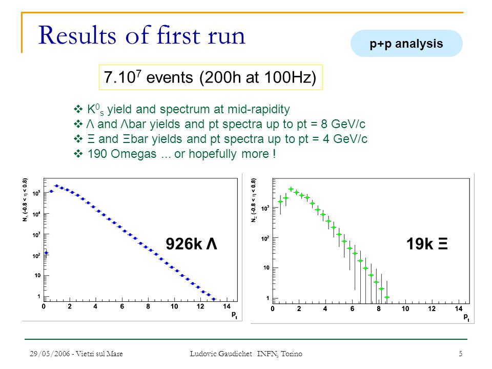 29/05/2006 - Vietri sul Mare Ludovic Gaudichet INFN, Torino 5 Results of first run 7.10 7 events (200h at 100Hz)  K 0 s yield and spectrum at mid-rapidity  Λ and Λbar yields and pt spectra up to pt = 8 GeV/c  Ξ and Ξbar yields and pt spectra up to pt = 4 GeV/c  190 Omegas...