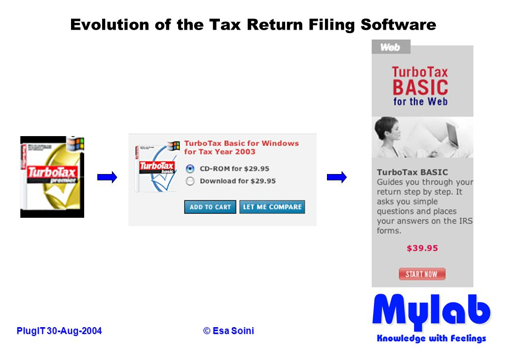 PlugIT 30-Aug-2004© Esa Soini Evolution of the Tax Return Filing Software