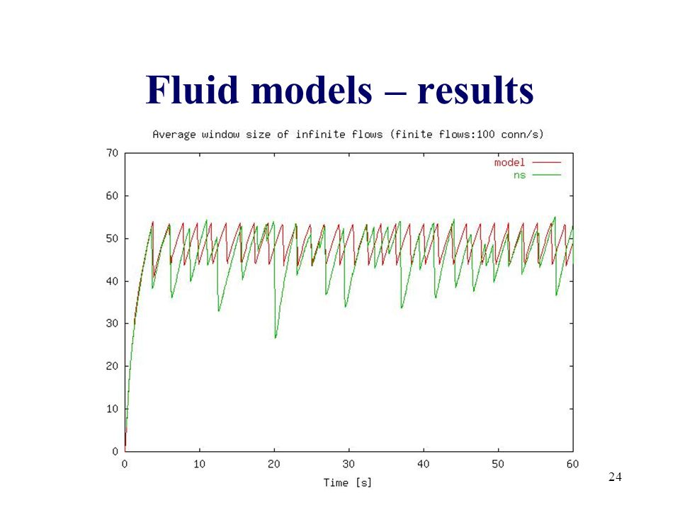 24 Fluid models – results