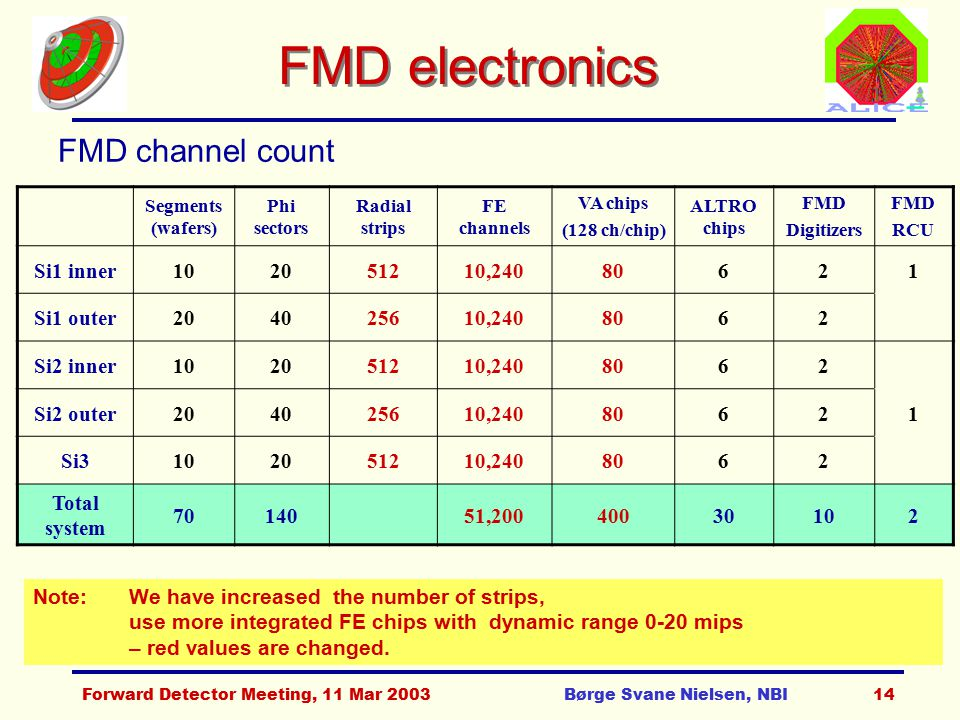 Forward Detector Meeting, 11 Mar 2003Børge Svane Nielsen, NBI14 FMD electronics FMD channel count Note: We have increased the number of strips, use more integrated FE chips with dynamic range 0-20 mips – red values are changed.