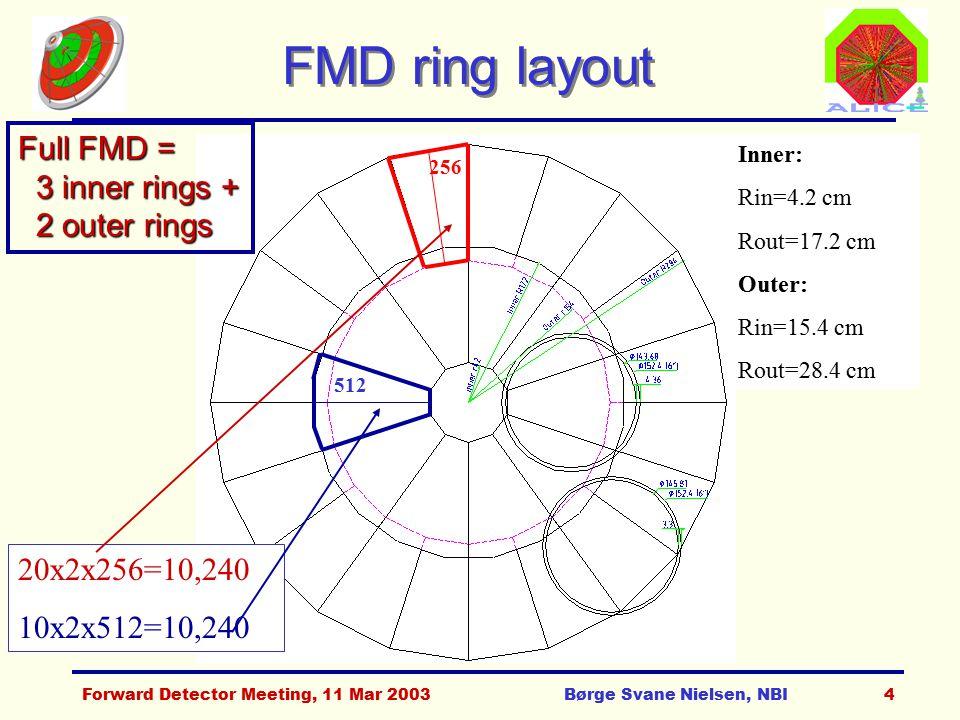Forward Detector Meeting, 11 Mar 2003Børge Svane Nielsen, NBI4 FMD ring layout 512 Inner: Rin=4.2 cm Rout=17.2 cm Outer: Rin=15.4 cm Rout=28.4 cm 20x2x256=10,240 10x2x512=10,240 256 Full FMD = 3 inner rings + 3 inner rings + 2 outer rings 2 outer rings