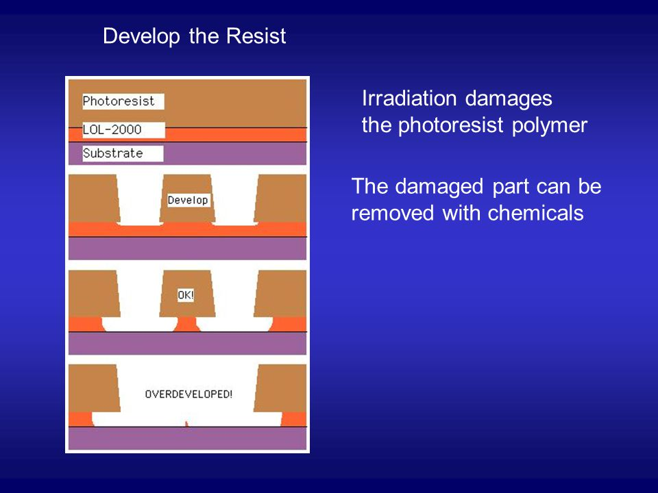 Develop the Resist Irradiation damages the photoresist polymer The damaged part can be removed with chemicals