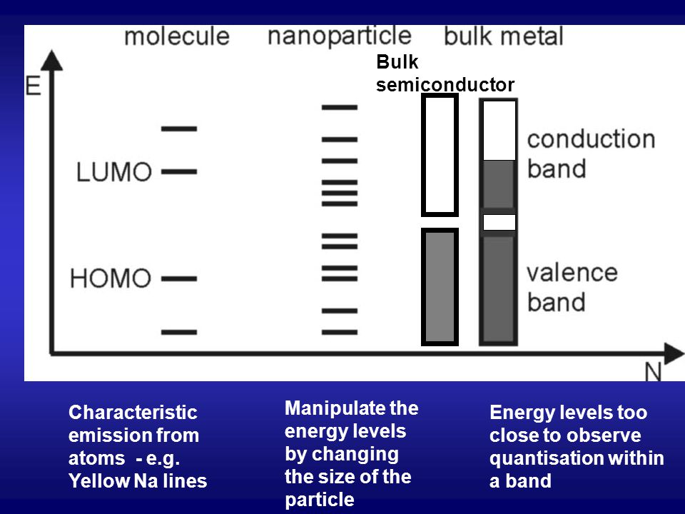 Characteristic emission from atoms - e.g. Yellow Na lines Energy levels too close to observe quantisation within a band Manipulate the energy levels b