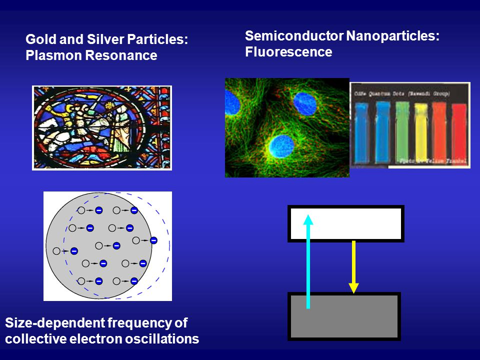 Gold and Silver Particles: Plasmon Resonance Semiconductor Nanoparticles: Fluorescence Size-dependent frequency of collective electron oscillations