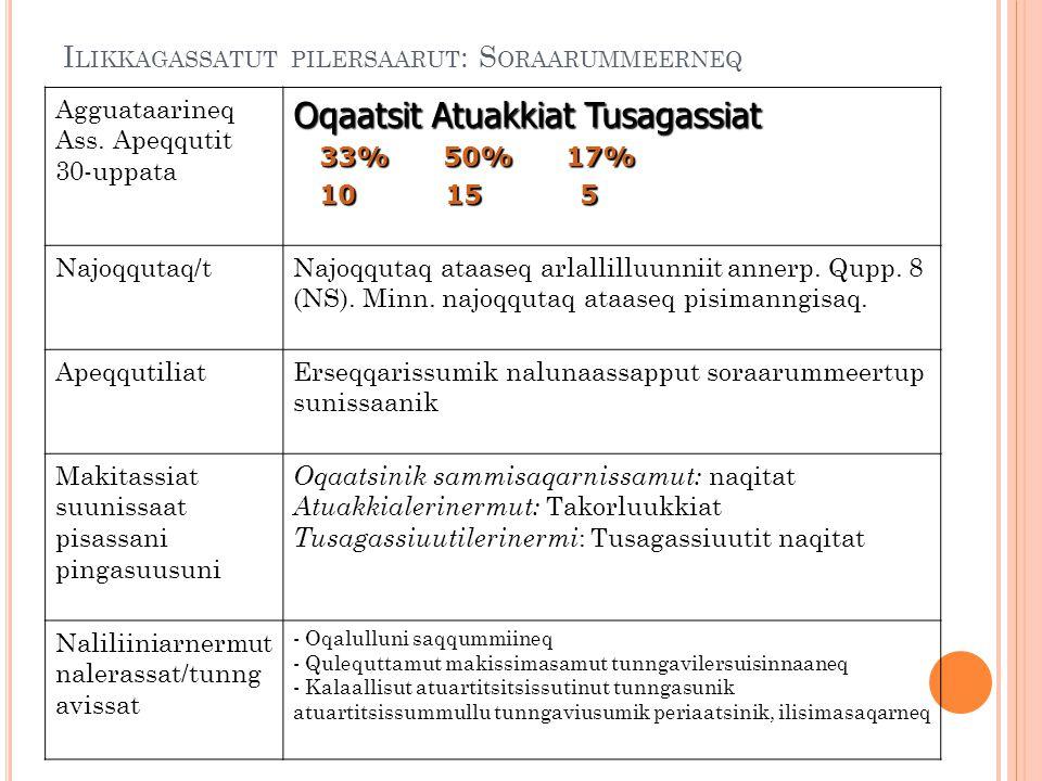 I LIKKAGASSATUT PILERSAARUT : S ORAARUMMEERNEQ Agguataarineq Ass. Apeqqutit 30-uppata Oqaatsit Atuakkiat Tusagassiat 33% 50% 17% 33% 50% 17% 10 15 5 1