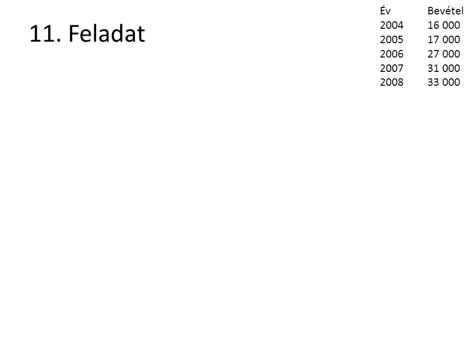 12. Feladat ÉvBevétel 200533 000 000 200637 000 000 200749 000 000 200890 000 000